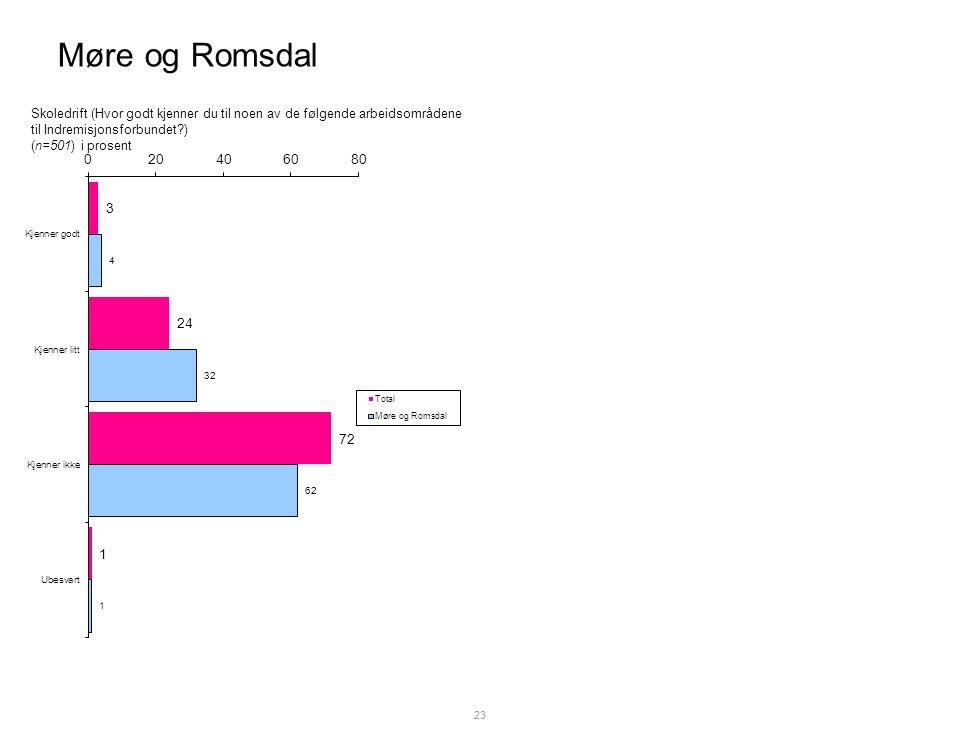 Møre og Romsdal 23 Skoledrift (Hvor godt kjenner du til noen av de følgende arbeidsområdene til Indremisjonsforbundet ) (n=501) i prosent