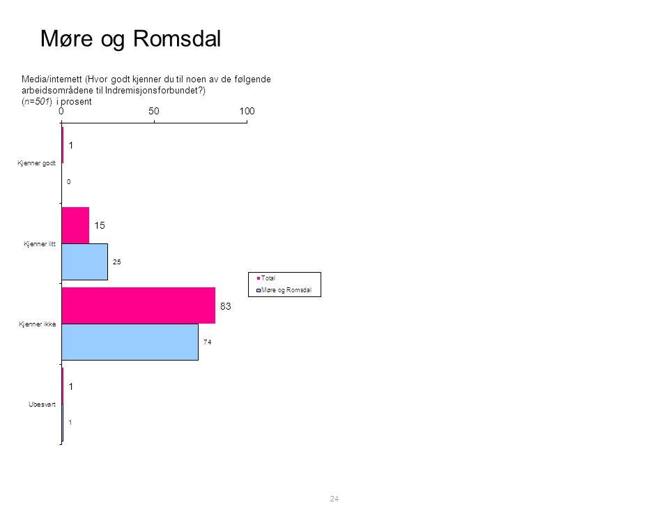 Møre og Romsdal 24 Media/internett (Hvor godt kjenner du til noen av de følgende arbeidsområdene til Indremisjonsforbundet ) (n=501) i prosent