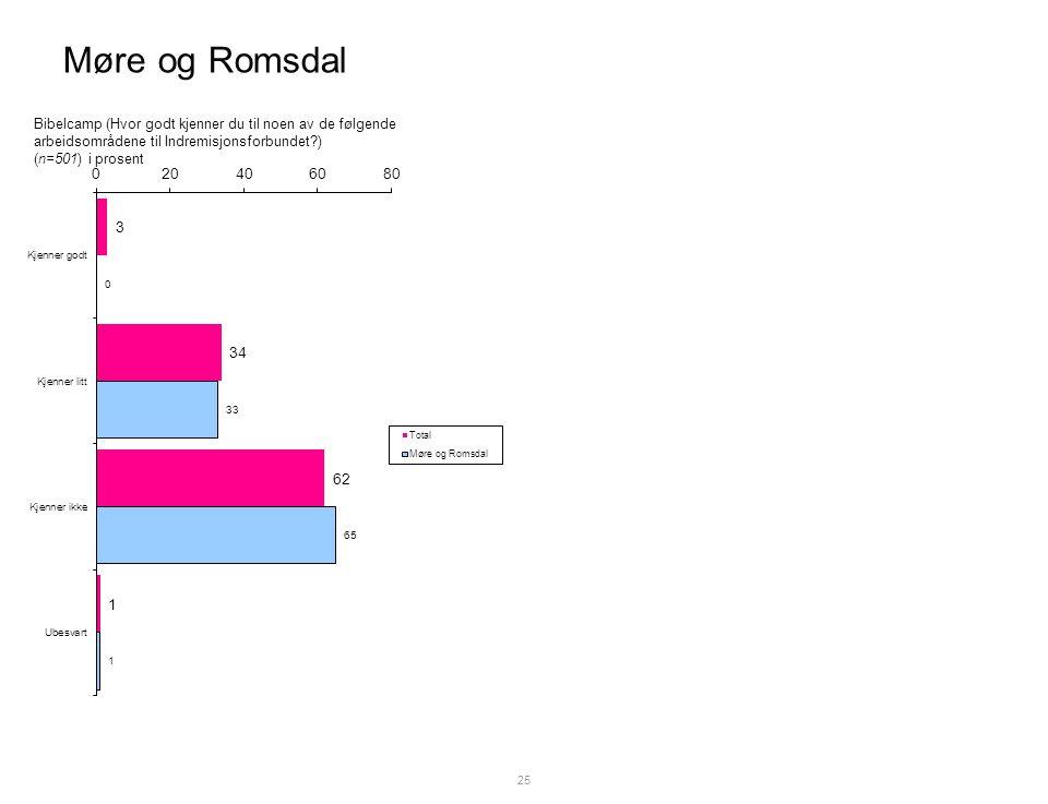 Møre og Romsdal 25 Bibelcamp (Hvor godt kjenner du til noen av de følgende arbeidsområdene til Indremisjonsforbundet ) (n=501) i prosent