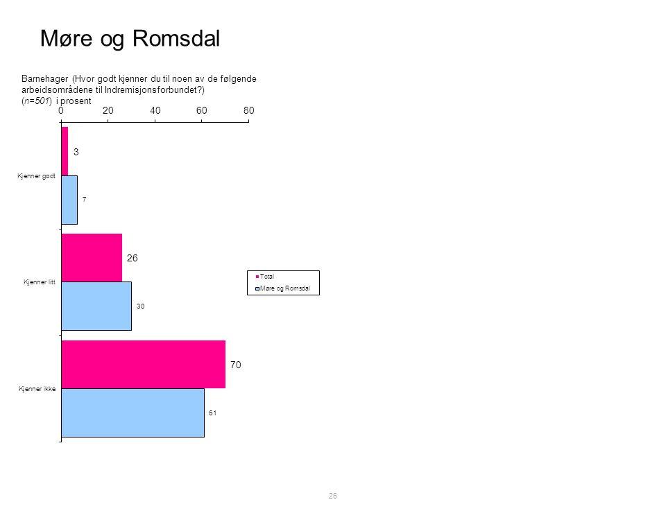 Møre og Romsdal 26 Barnehager (Hvor godt kjenner du til noen av de følgende arbeidsområdene til Indremisjonsforbundet ) (n=501) i prosent