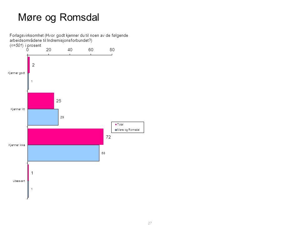 Møre og Romsdal 27 Forlagsvirksomhet (Hvor godt kjenner du til noen av de følgende arbeidsområdene til Indremisjonsforbundet ) (n=501) i prosent