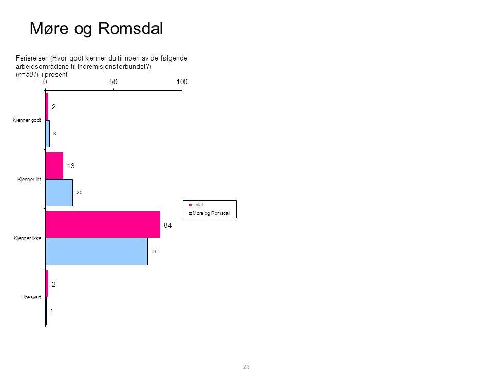 Møre og Romsdal 28 Feriereiser (Hvor godt kjenner du til noen av de følgende arbeidsområdene til Indremisjonsforbundet ) (n=501) i prosent