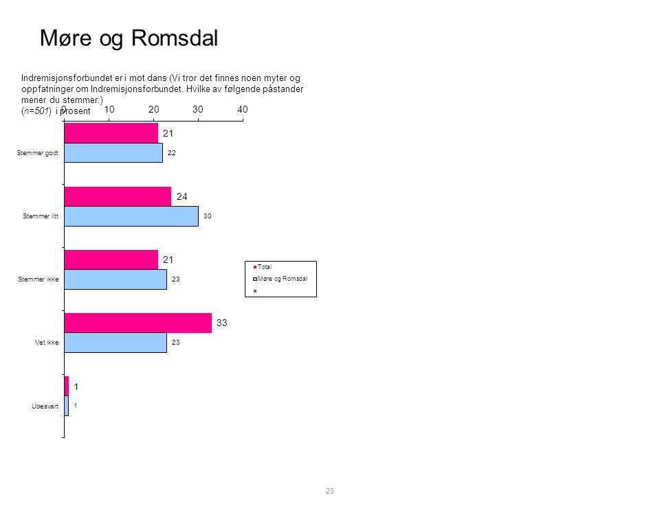 Møre og Romsdal 29 Indremisjonsforbundet er i mot dans (Vi tror det finnes noen myter og oppfatninger om Indremisjonsforbundet.