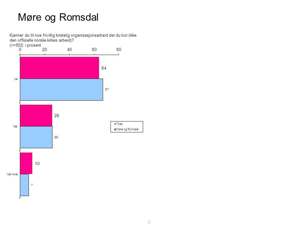 Møre og Romsdal 3 Kjenner du til noe frivillig kristelig organisasjonsarbeid der du bor (ikke den offisielle norske kirkes arbeid).