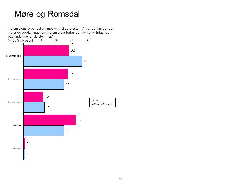 Møre og Romsdal 30 Indremisjonsforbundet er i mot kvinnelige prester (Vi tror det finnes noen myter og oppfatninger om Indremisjonsforbundet.