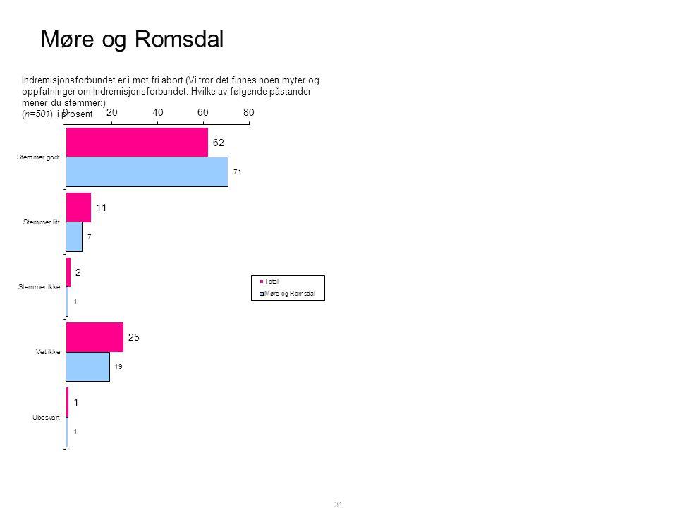 Møre og Romsdal 31 Indremisjonsforbundet er i mot fri abort (Vi tror det finnes noen myter og oppfatninger om Indremisjonsforbundet.