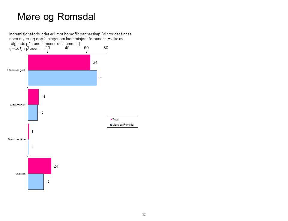 Møre og Romsdal 32 Indremisjonsforbundet er i mot homofilt partnerskap (Vi tror det finnes noen myter og oppfatninger om Indremisjonsforbundet.