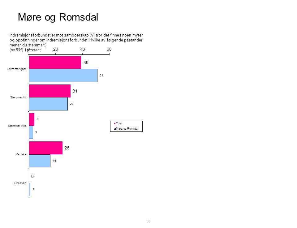 Møre og Romsdal 33 Indremisjonsforbundet er mot samboerskap (Vi tror det finnes noen myter og oppfatninger om Indremisjonsforbundet.