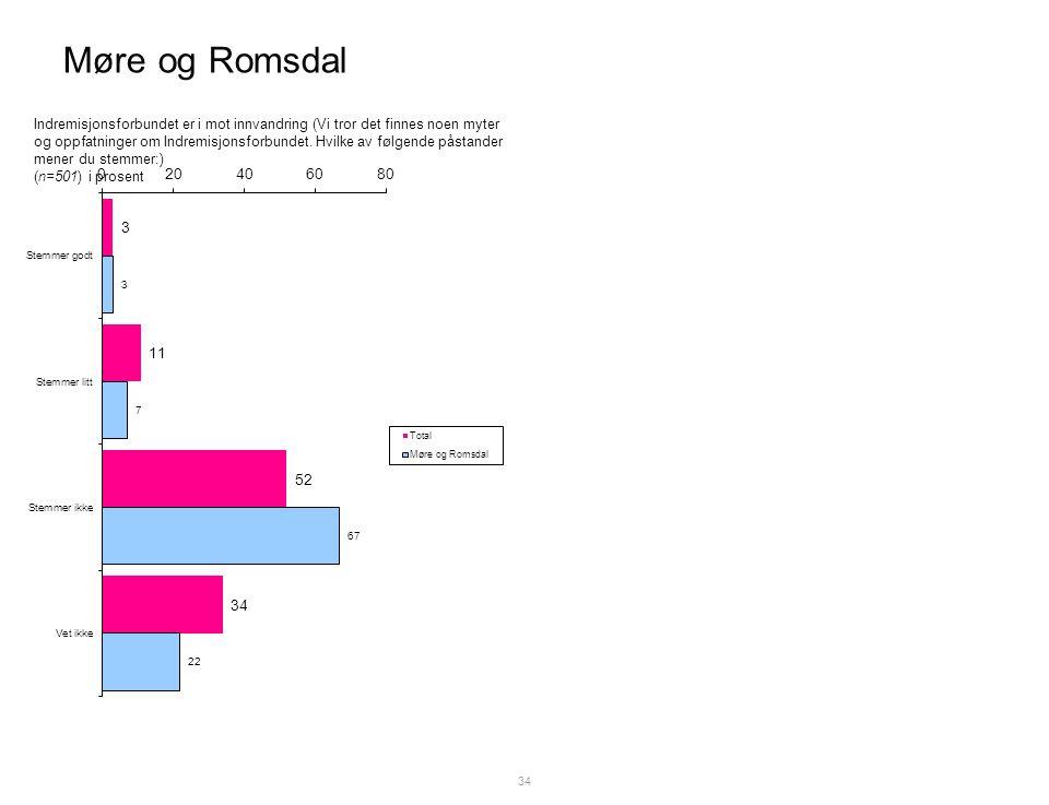 Møre og Romsdal 34 Indremisjonsforbundet er i mot innvandring (Vi tror det finnes noen myter og oppfatninger om Indremisjonsforbundet.