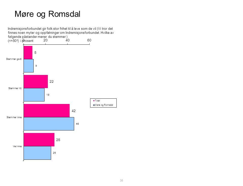 Møre og Romsdal 35 Indremisjonsforbundet gir folk stor frihet til å leve som de vil (Vi tror det finnes noen myter og oppfatninger om Indremisjonsforbundet.