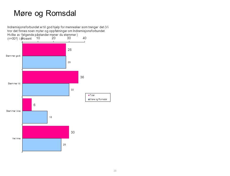 Møre og Romsdal 36 Indremisjonsforbundet er til god hjelp for mennesker som trenger det (Vi tror det finnes noen myter og oppfatninger om Indremisjonsforbundet.