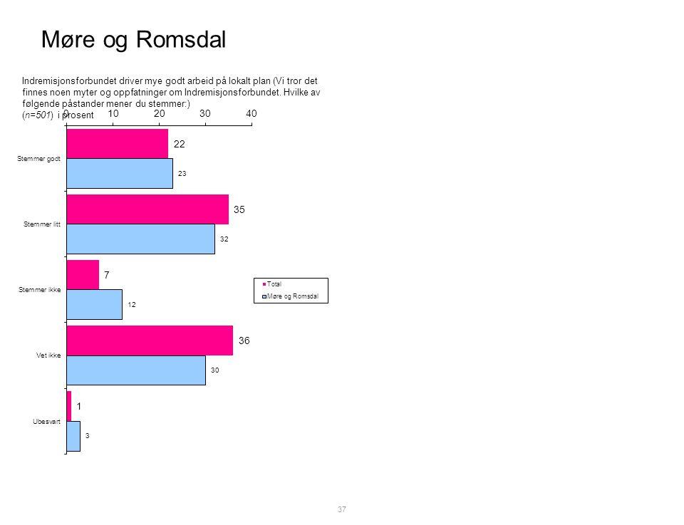 Møre og Romsdal 37 Indremisjonsforbundet driver mye godt arbeid på lokalt plan (Vi tror det finnes noen myter og oppfatninger om Indremisjonsforbundet.