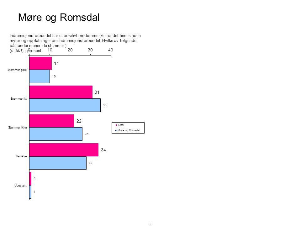 Møre og Romsdal 38 Indremisjonsforbundet har et positivt omdømme (Vi tror det finnes noen myter og oppfatninger om Indremisjonsforbundet.