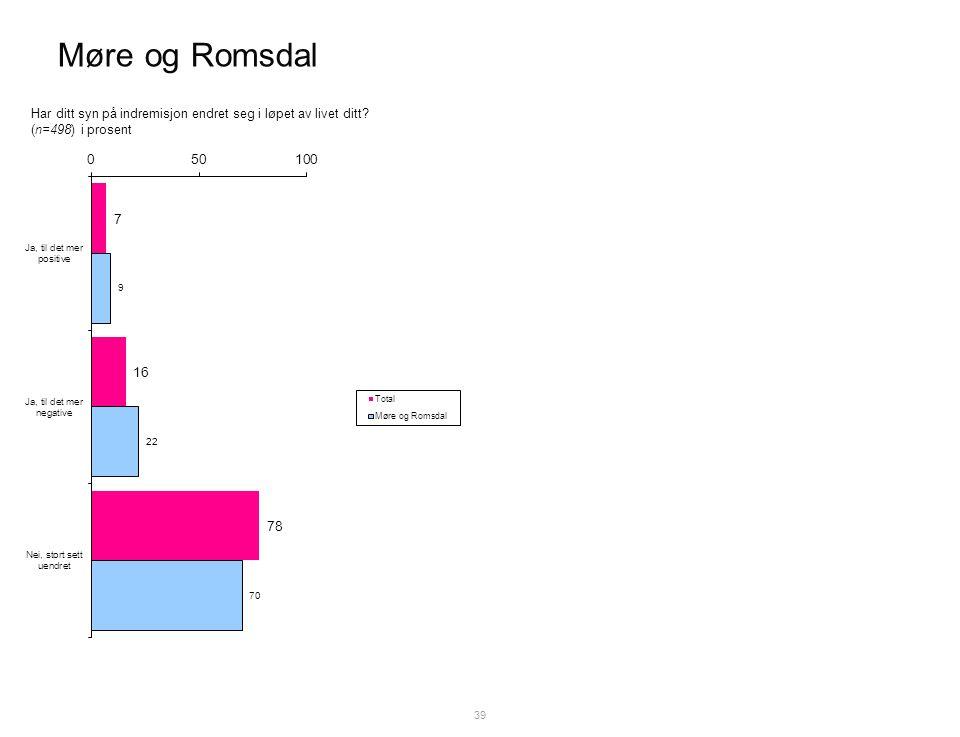Møre og Romsdal 39 Har ditt syn på indremisjon endret seg i løpet av livet ditt (n=498) i prosent