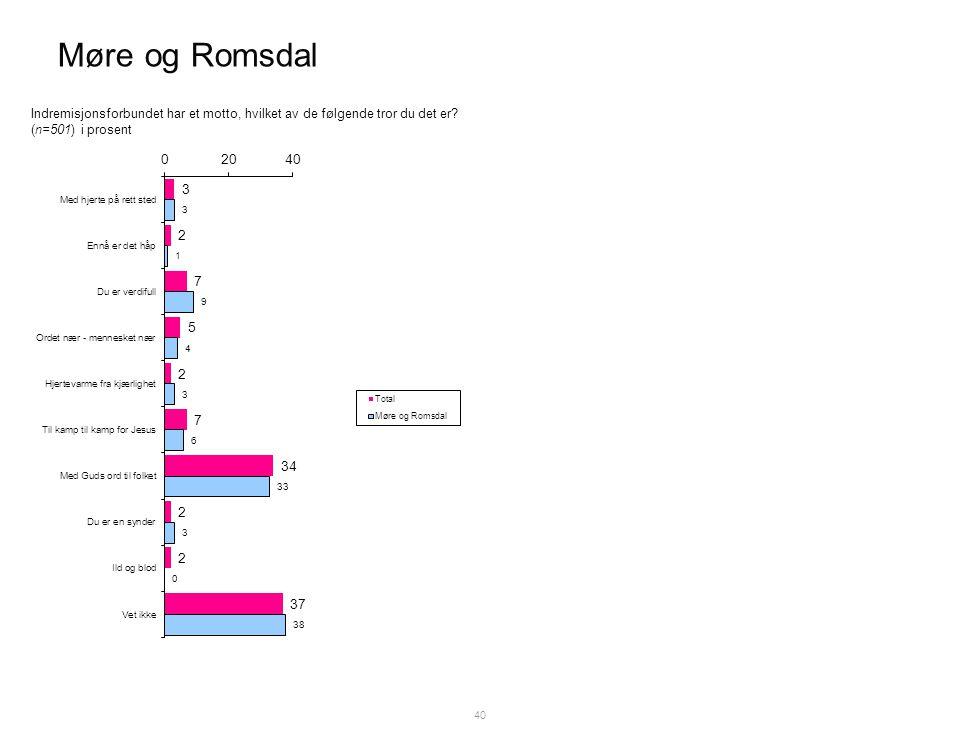 Møre og Romsdal 40 Indremisjonsforbundet har et motto, hvilket av de følgende tror du det er.