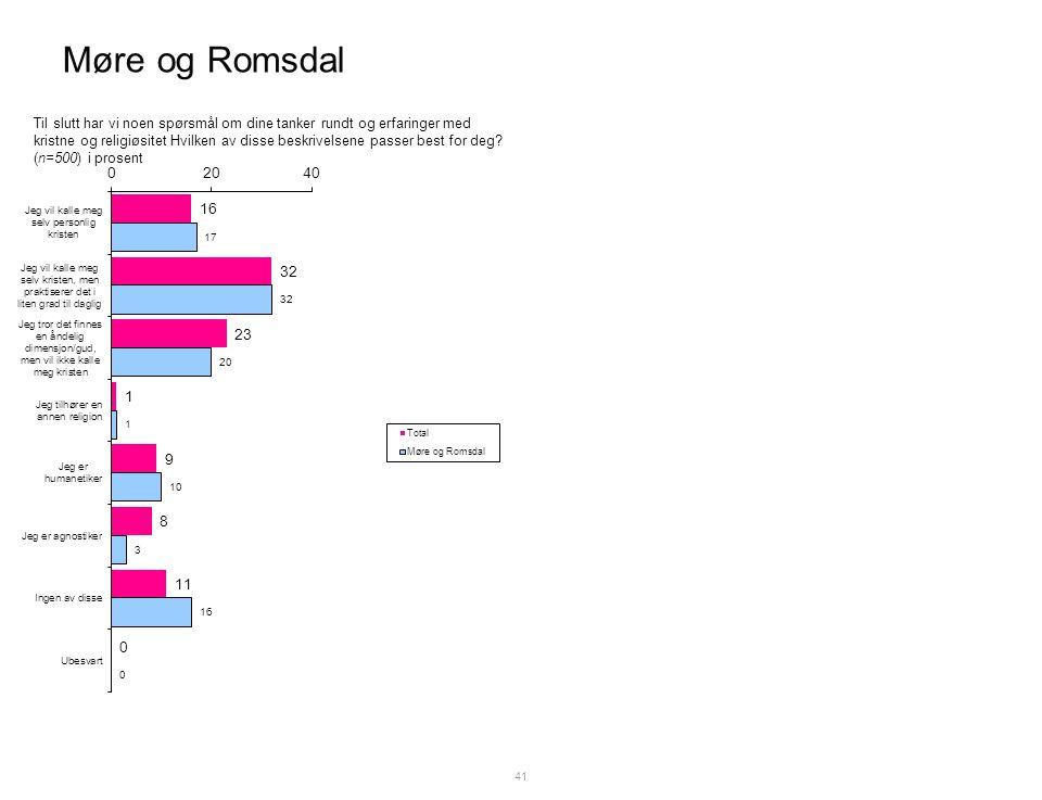Møre og Romsdal 41 Til slutt har vi noen spørsmål om dine tanker rundt og erfaringer med kristne og religiøsitet Hvilken av disse beskrivelsene passer best for deg.
