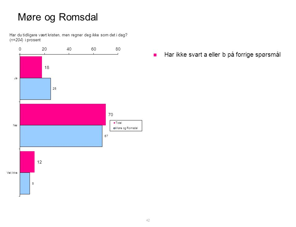 Møre og Romsdal  Har ikke svart a eller b på forrige spørsmål 42 Har du tidligere vært kristen, men regner deg ikke som det i dag.
