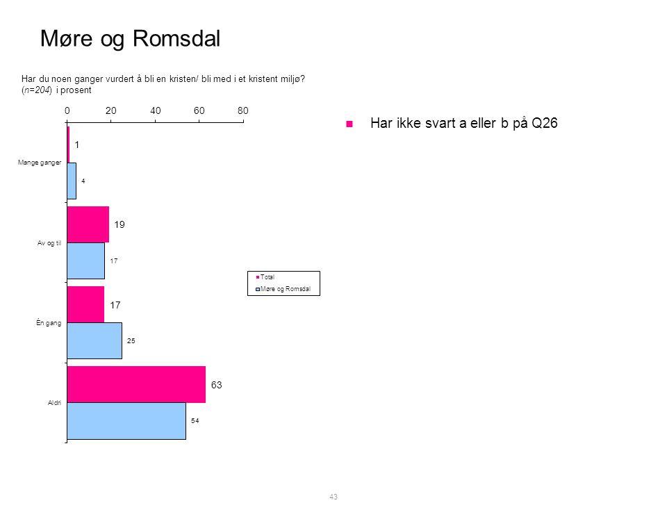 Møre og Romsdal  Har ikke svart a eller b på Q26 43 Har du noen ganger vurdert å bli en kristen/ bli med i et kristent miljø.