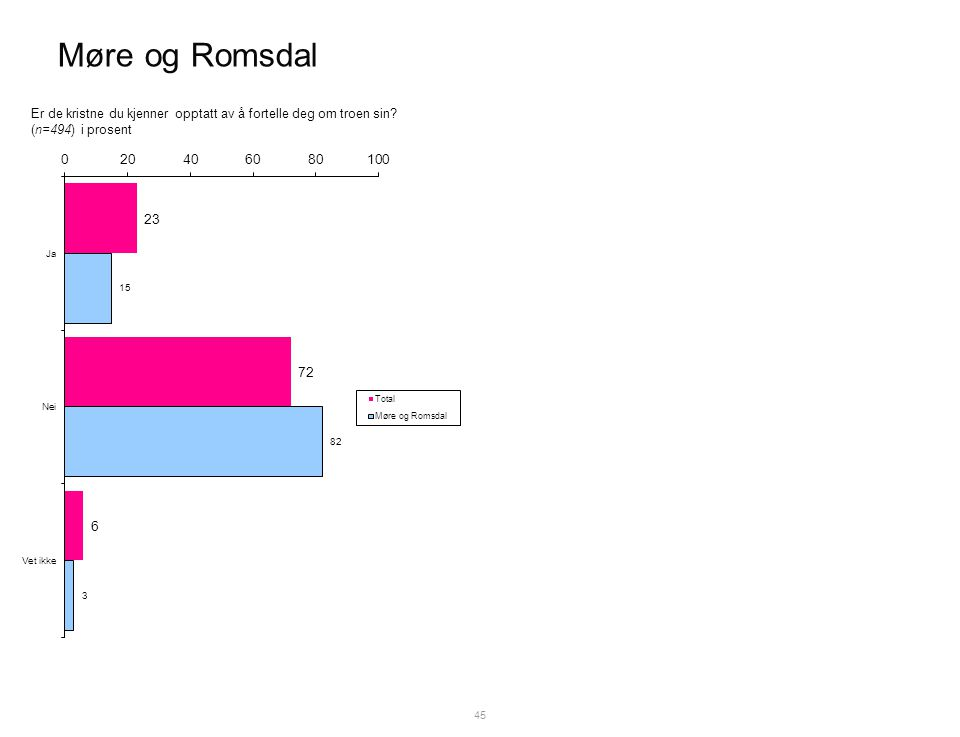 Møre og Romsdal 45 Er de kristne du kjenner opptatt av å fortelle deg om troen sin.