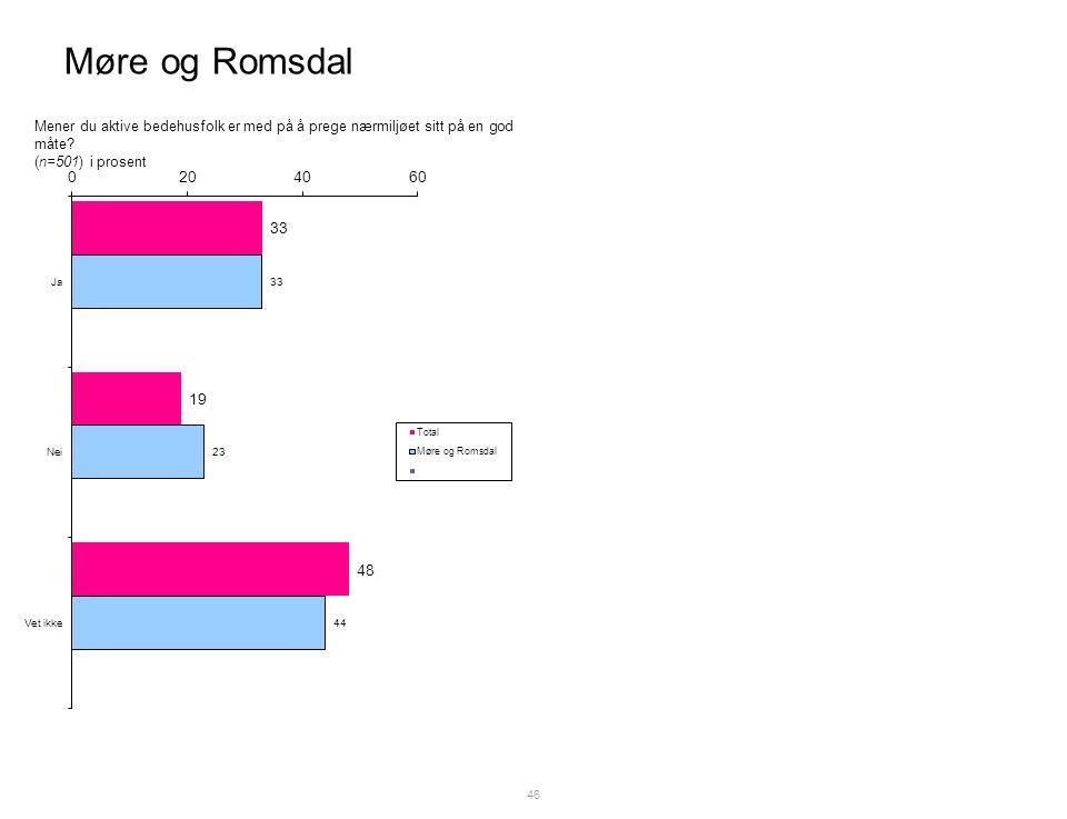 Møre og Romsdal 46 Mener du aktive bedehusfolk er med på å prege nærmiljøet sitt på en god måte.