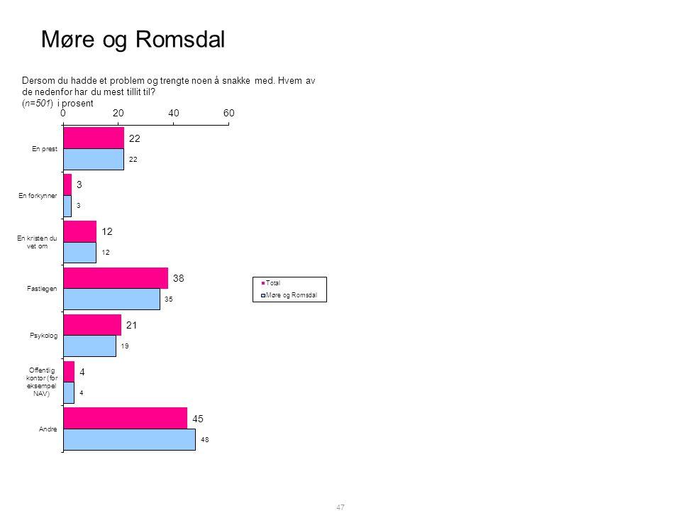 Møre og Romsdal 47 Dersom du hadde et problem og trengte noen å snakke med.