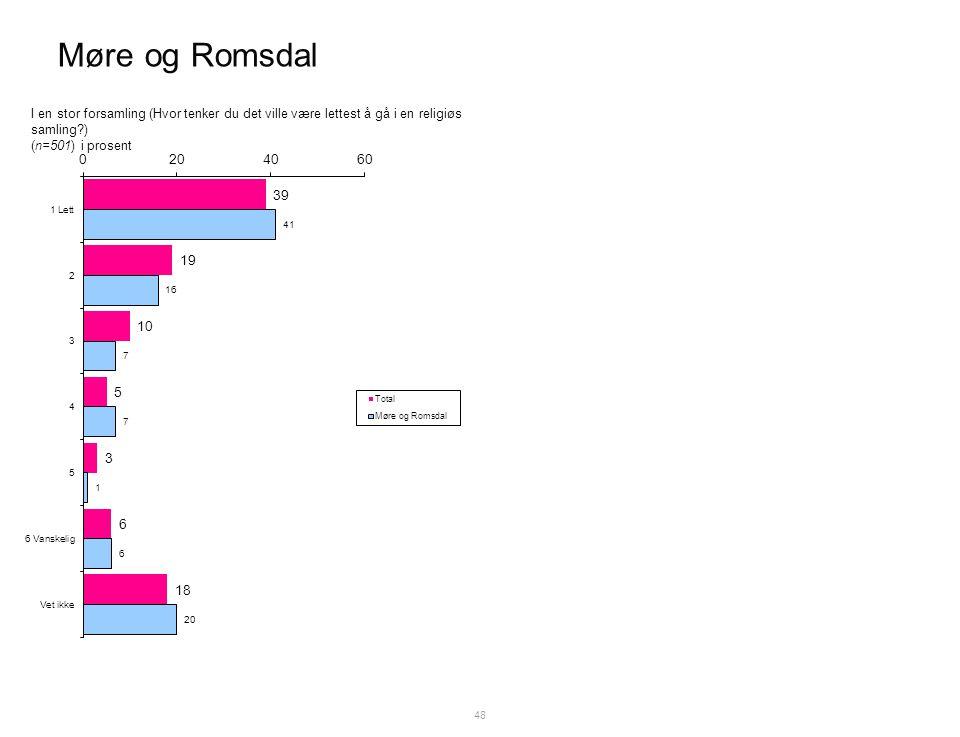 Møre og Romsdal 48 I en stor forsamling (Hvor tenker du det ville være lettest å gå i en religiøs samling ) (n=501) i prosent