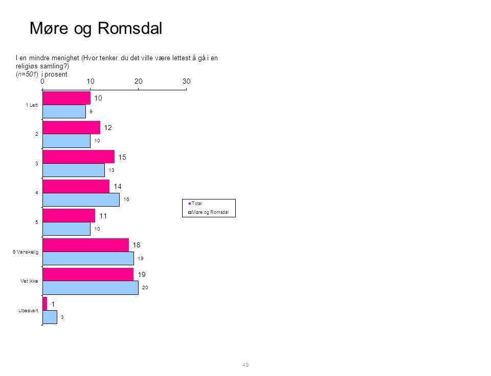 Møre og Romsdal 49 I en mindre menighet (Hvor tenker du det ville være lettest å gå i en religiøs samling ) (n=501) i prosent