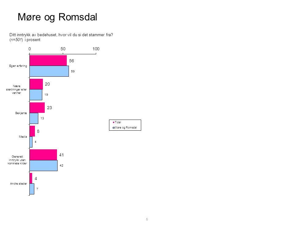 Møre og Romsdal 5 Ditt inntrykk av bedehuset, hvor vil du si det stammer fra (n=501) i prosent