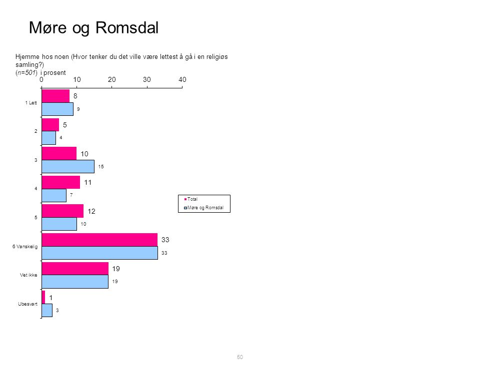 Møre og Romsdal 50 Hjemme hos noen (Hvor tenker du det ville være lettest å gå i en religiøs samling ) (n=501) i prosent