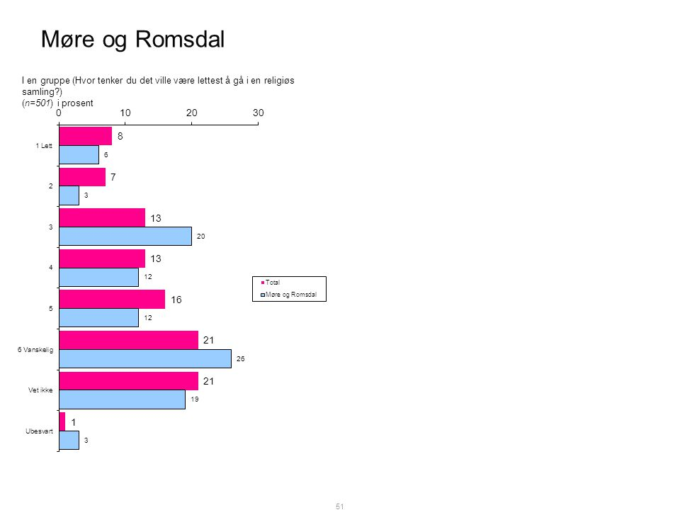 Møre og Romsdal 51 I en gruppe (Hvor tenker du det ville være lettest å gå i en religiøs samling ) (n=501) i prosent
