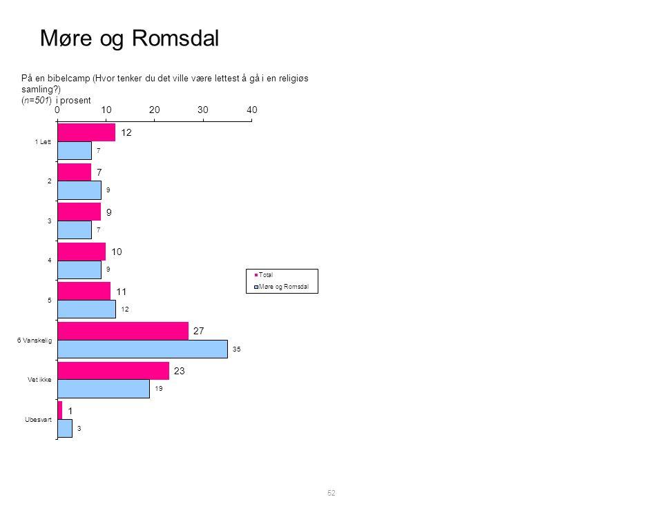 Møre og Romsdal 52 På en bibelcamp (Hvor tenker du det ville være lettest å gå i en religiøs samling ) (n=501) i prosent