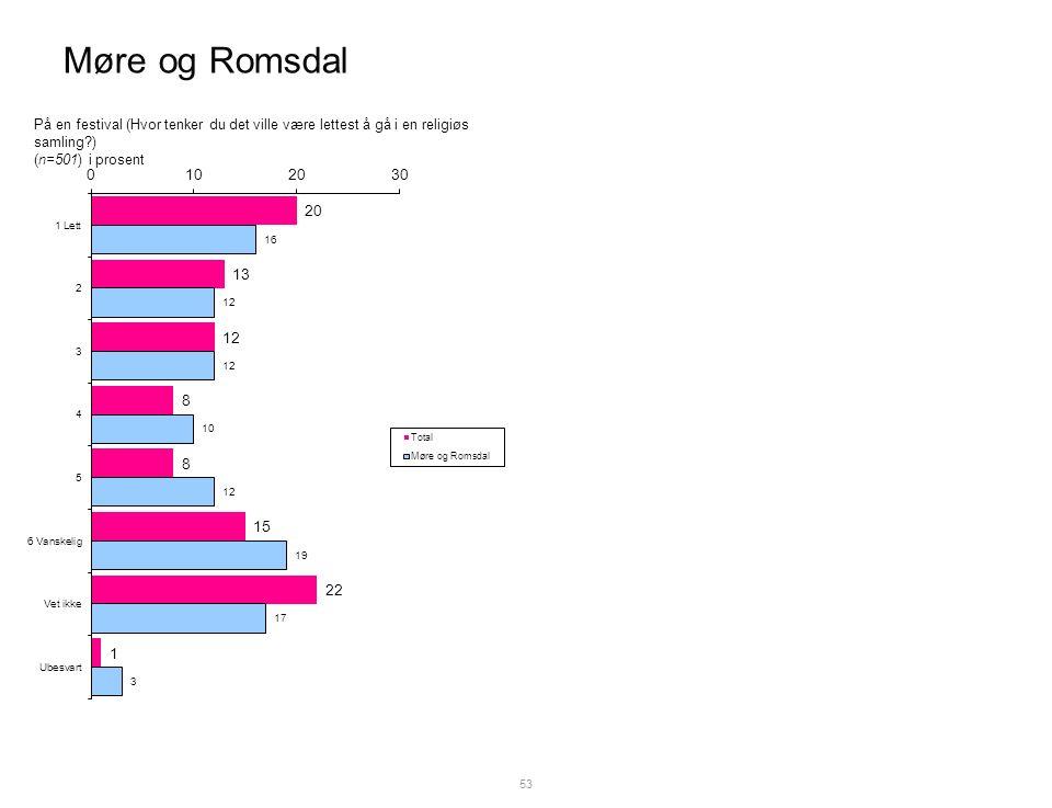 Møre og Romsdal 53 På en festival (Hvor tenker du det ville være lettest å gå i en religiøs samling ) (n=501) i prosent