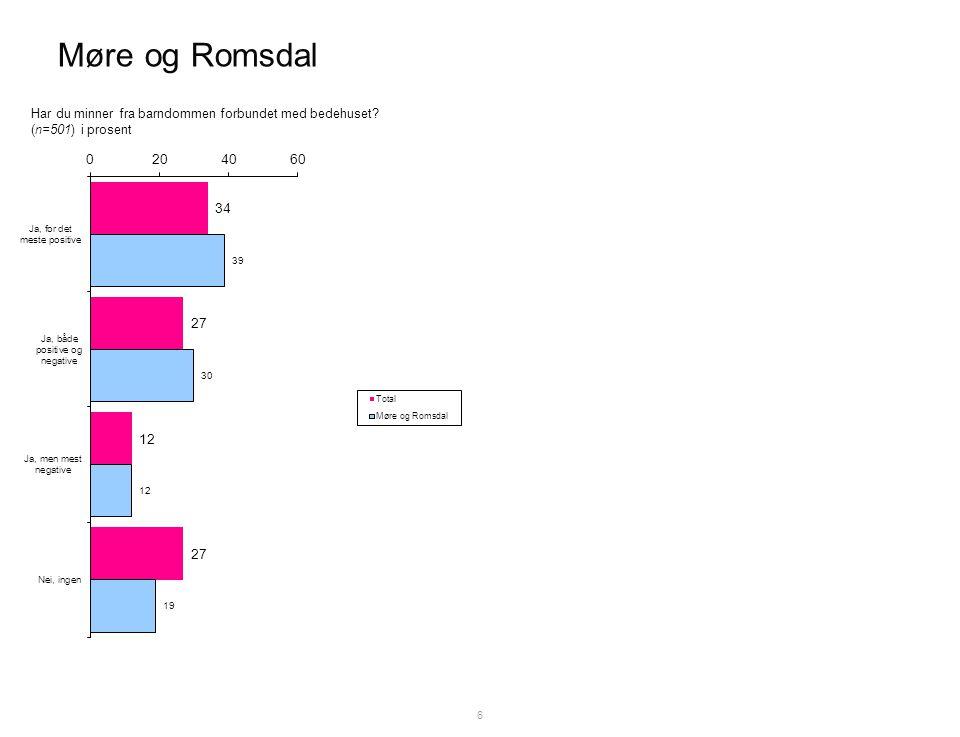 Møre og Romsdal 6 Har du minner fra barndommen forbundet med bedehuset (n=501) i prosent
