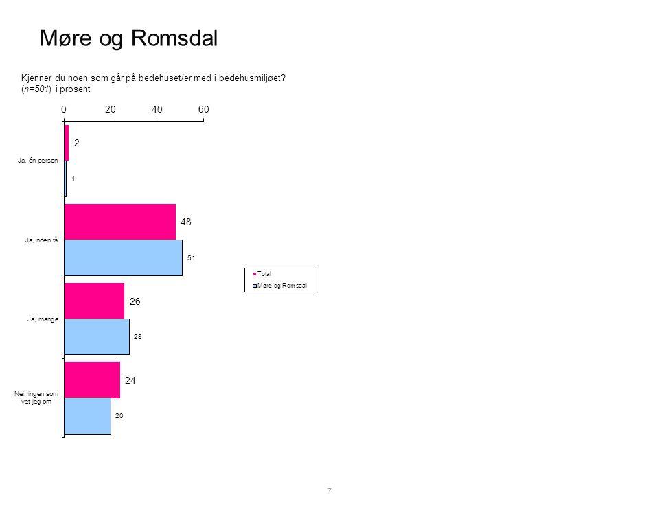 Møre og Romsdal 7 Kjenner du noen som går på bedehuset/er med i bedehusmiljøet (n=501) i prosent