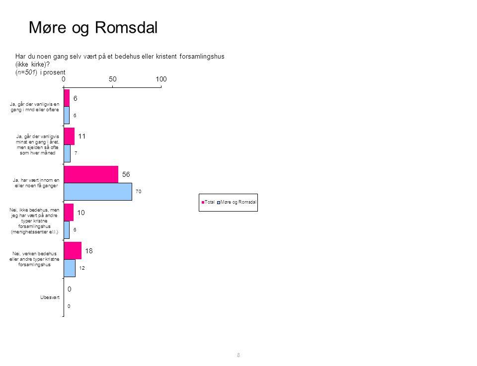 Møre og Romsdal 8 Har du noen gang selv vært på et bedehus eller kristent forsamlingshus (ikke kirke).