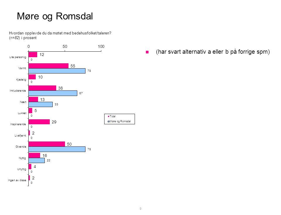 Møre og Romsdal  (har svart alternativ a eller b på forrige spm) 9 Hvordan opplevde du da møtet med bedehusfolket/taleren.