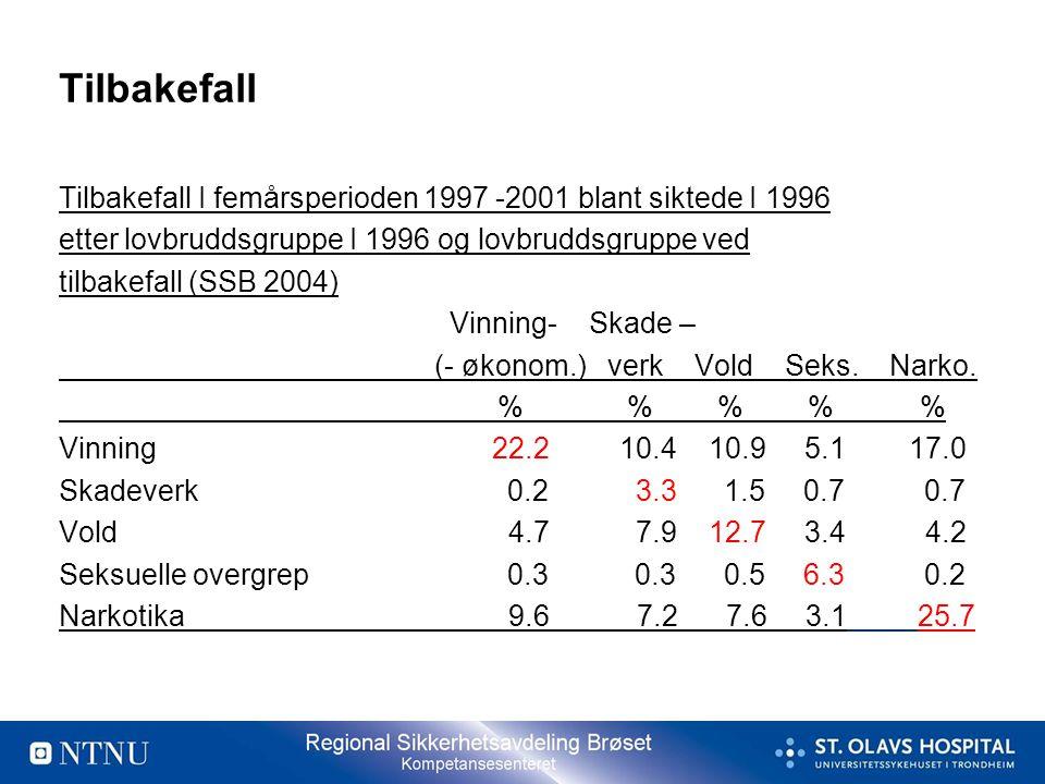 Tilbakefall Tilbakefall I femårsperioden 1997 -2001 blant siktede I 1996 etter lovbruddsgruppe I 1996 og lovbruddsgruppe ved tilbakefall (SSB 2004) Vi