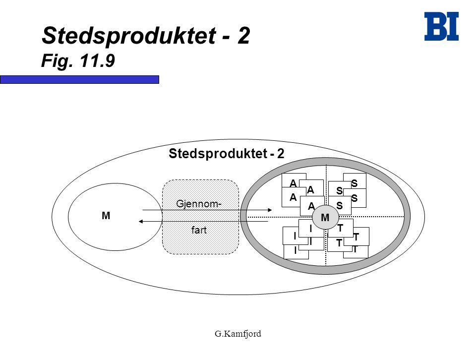 G.Kamfjord Stedsproduktet - 2 Fig. 11.9 M Gjennom- fart Stedsproduktet - 2 A A A A S S S S T T T T I I I I M