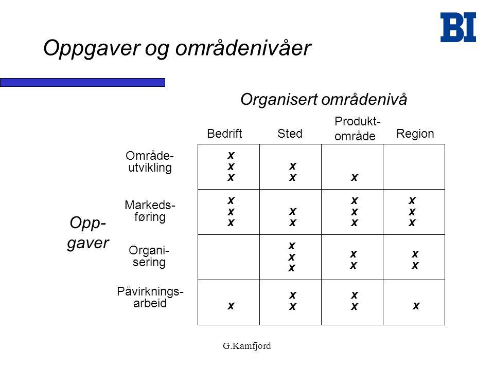 G.Kamfjord Områdeutvikling Prosess i 5 trinn 1 Situasjons- og bakgrunnsanalyse 2 Områdeanalyse 3 Formulering av visjon, profil og overordnete mål 4 Målformulering og strategiutforming vedrørende områdereiselivets kjerneoppgaver 5 Handlingsplaner på hvert strategiområde