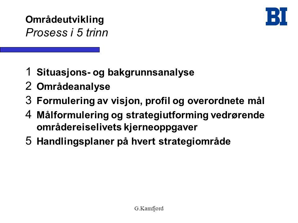 G.Kamfjord Områdeutvikling Prosess i 5 trinn 1 Situasjons- og bakgrunnsanalyse 2 Områdeanalyse 3 Formulering av visjon, profil og overordnete mål 4 Må