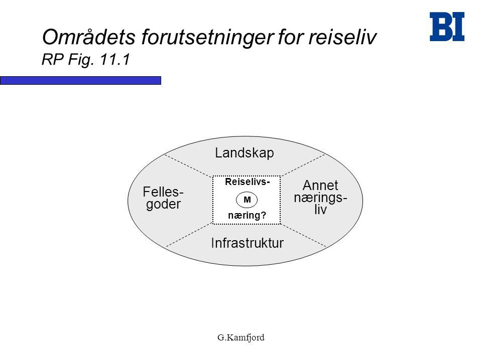 G.Kamfjord Områdets forutsetninger for reiseliv RP Fig. 11.1 Landskap Infrastruktur Felles- goder Annet nærings- liv Reiselivs- næring? M