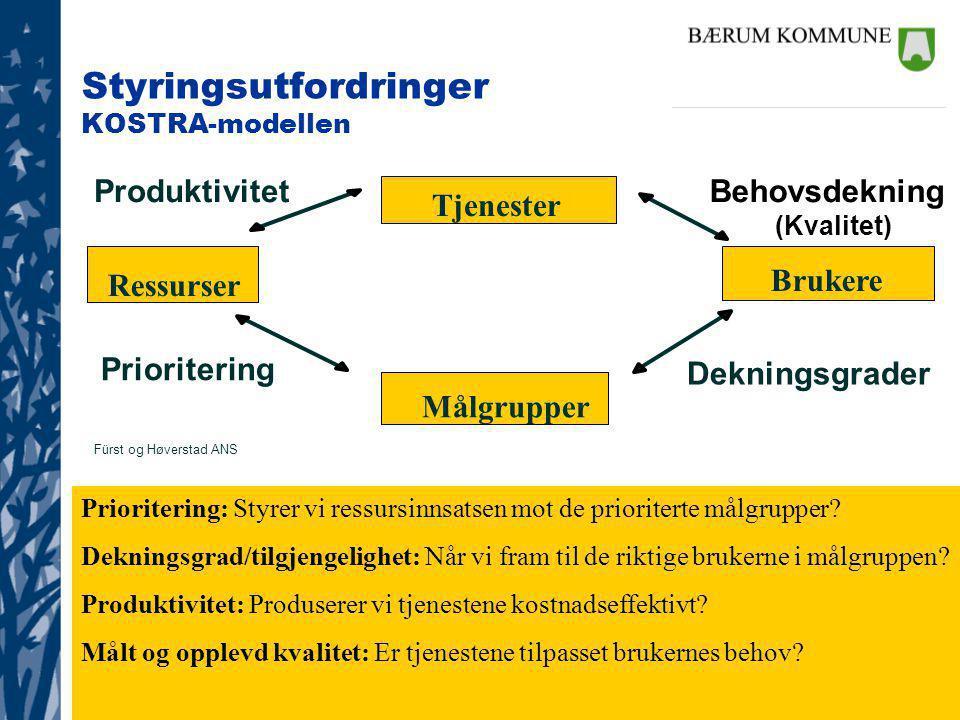 Styringsutfordringer KOSTRA-modellen ProduktivitetBehovsdekning (Kvalitet) Prioritering Dekningsgrader Fürst og Høverstad ANS Ressurser Tjenester Målgrupper Brukere Prioritering: Styrer vi ressursinnsatsen mot de prioriterte målgrupper.