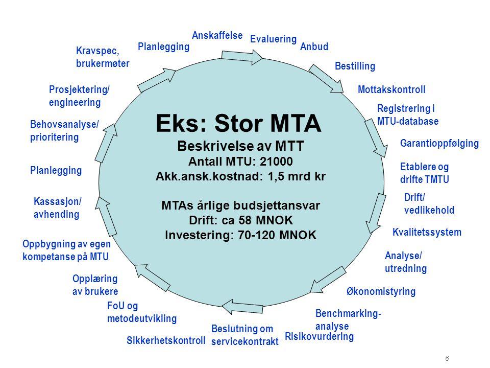 Eks: Stor MTA Beskrivelse av MTT Antall MTU: 21000 Akk.ansk.kostnad: 1,5 mrd kr MTAs årlige budsjettansvar Drift: ca 58 MNOK Investering: 70-120 MNOK