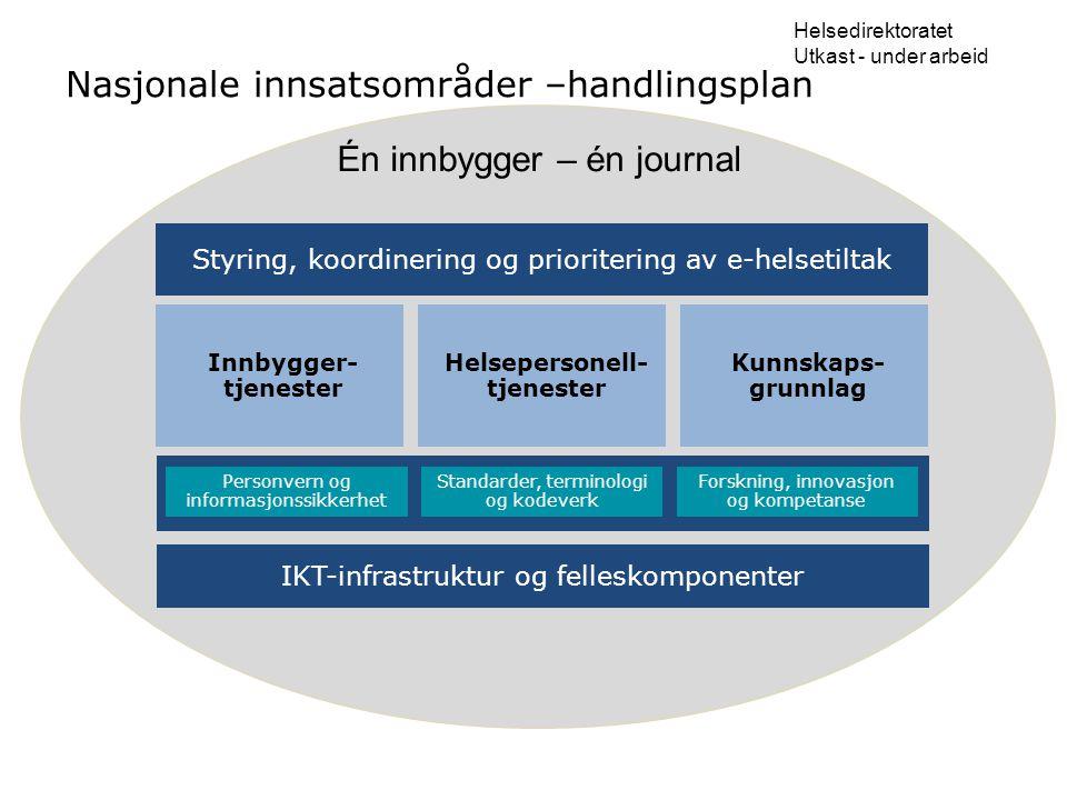 Nasjonale innsatsområder –handlingsplan Helsedirektoratet Utkast - under arbeid Kunnskaps- grunnlag Innbygger- tjenester Helsepersonell- tjenester IKT