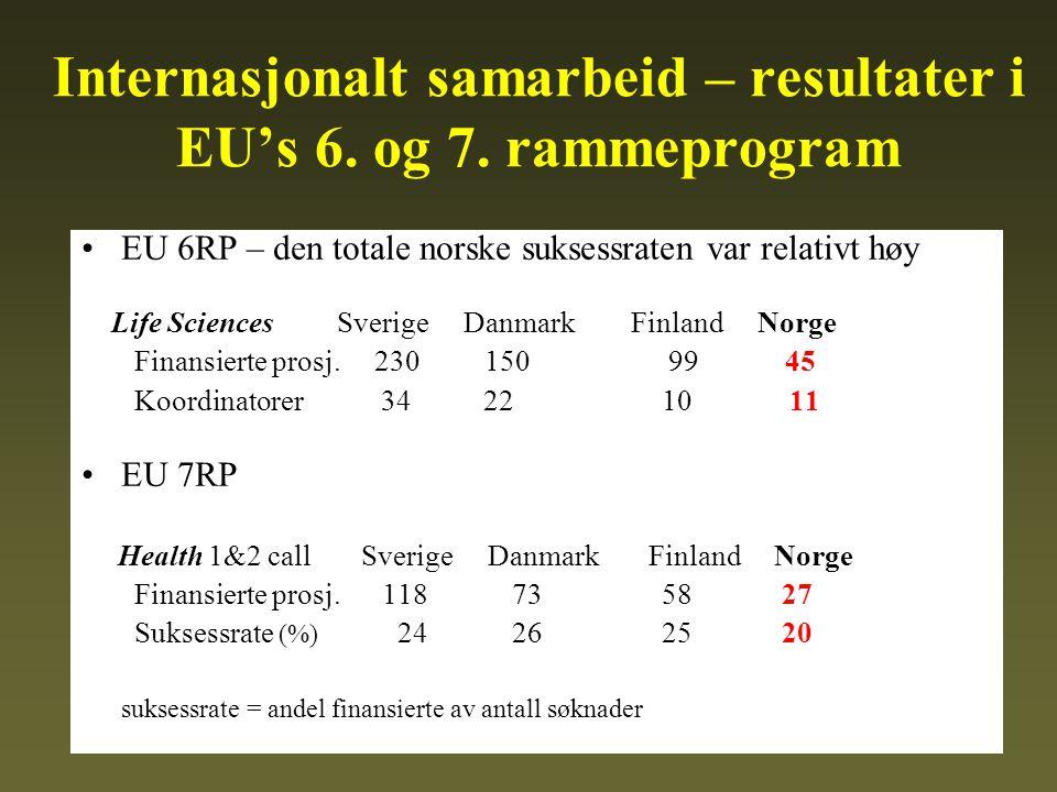 Internasjonalt samarbeid – resultater i EU's 6. og 7.