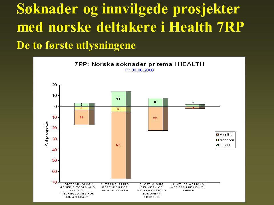 Søknader og innvilgede prosjekter med norske deltakere i Health 7RP De to første utlysningene