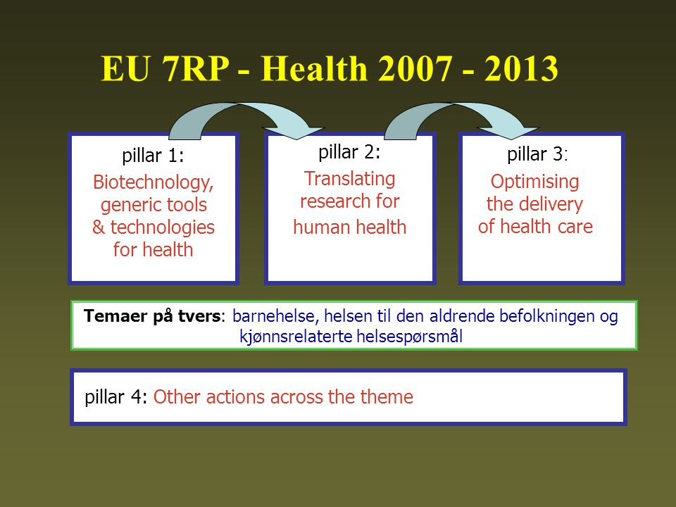 EU 7RP - Health pillar 1: Biotechnology, generic tools & technologies for health pillar 2: Translating research for human health pillar 3 : Optimising the delivery of health care pillar 4: Other actions across the theme Temaer på tvers: barnehelse, helsen til den aldrende befolkningen og kjønnsrelaterte helsespørsmål