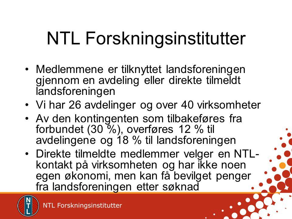 NTL Forskningsinstitutter •Medlemmene er tilknyttet landsforeningen gjennom en avdeling eller direkte tilmeldt landsforeningen •Vi har 26 avdelinger og over 40 virksomheter •Av den kontingenten som tilbakeføres fra forbundet (30 %), overføres 12 % til avdelingene og 18 % til landsforeningen •Direkte tilmeldte medlemmer velger en NTL- kontakt på virksomheten og har ikke noen egen økonomi, men kan få bevilget penger fra landsforeningen etter søknad