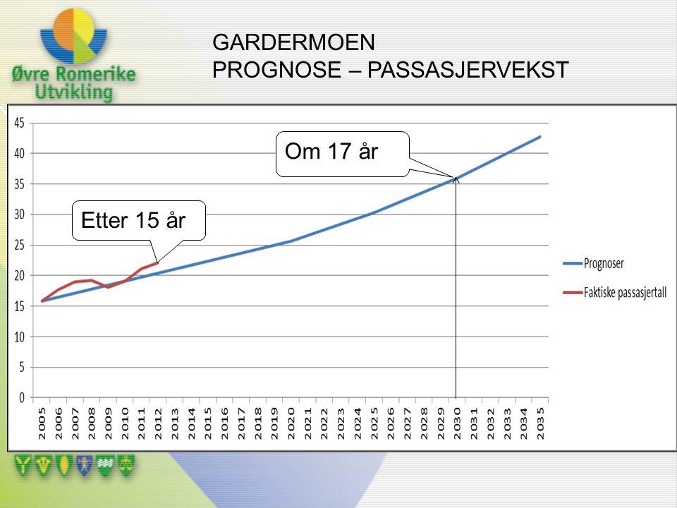 GARDERMOEN PROGNOSE – PASSASJERVEKST Om 17 år Etter 15 år