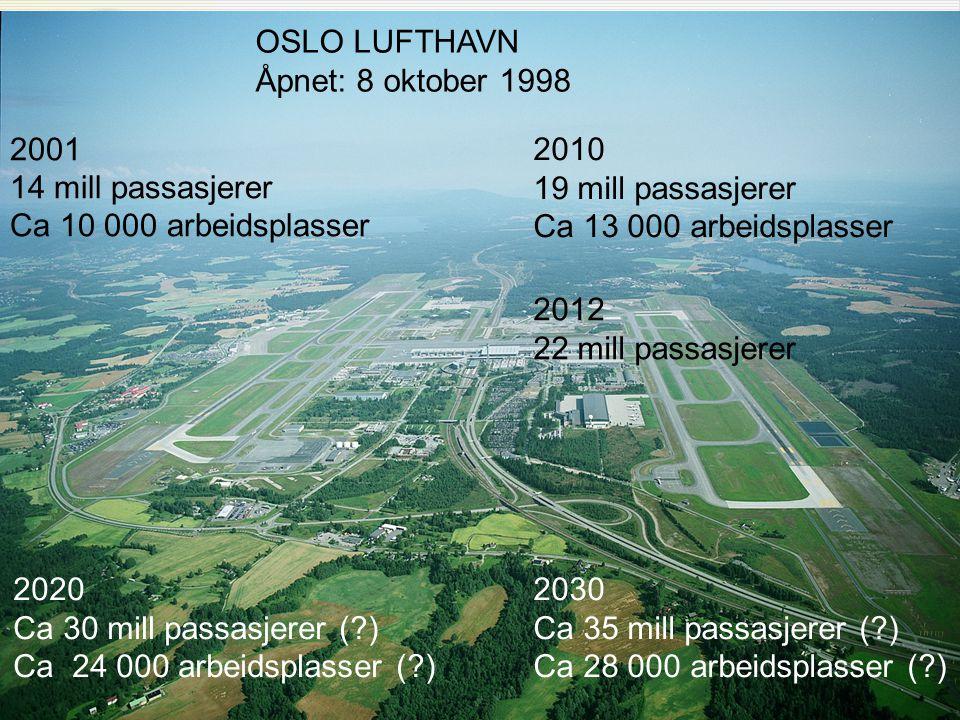 2001 14 mill passasjerer Ca 10 000 arbeidsplasser OSLO LUFTHAVN Åpnet: 8 oktober 1998 2010 19 mill passasjerer Ca 13 000 arbeidsplasser 2020 Ca 30 mil